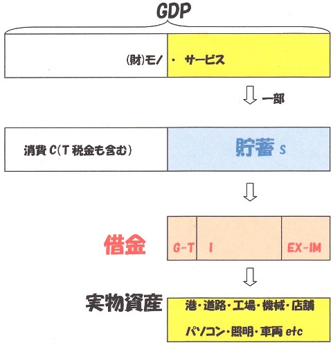 GDP→貯蓄→実物資産.jpg