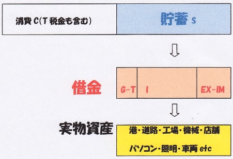 貯蓄→実物資産.jpg