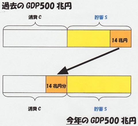 過去のGDP→今年のGDP.jpg