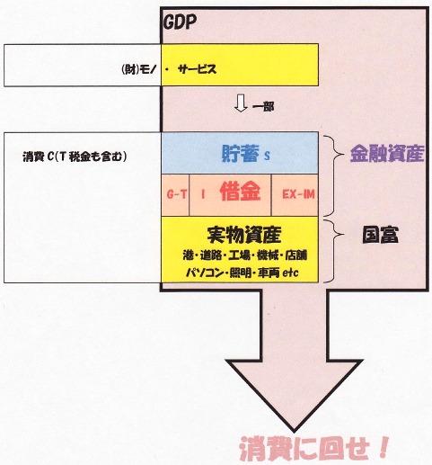 ストック→消費に回せ.jpg