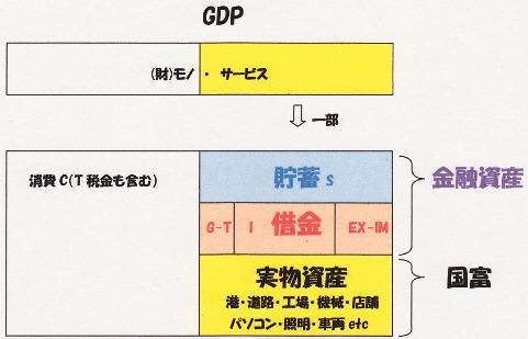 GDPは金融資産+実物資産.jpg