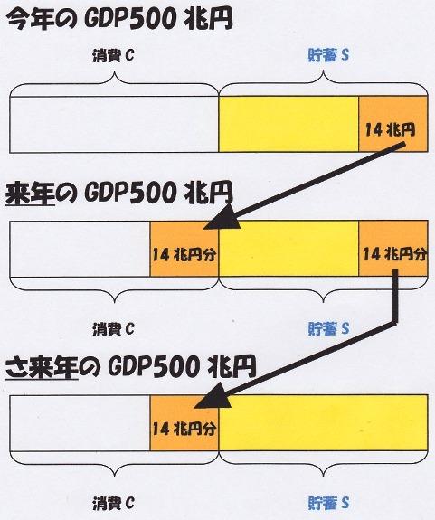 今年のGDP→再来年のGDP.jpg