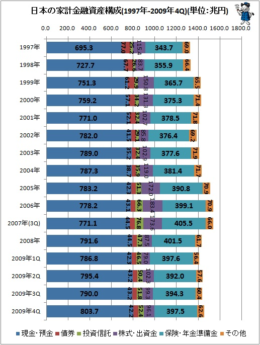 日本家計金融資産