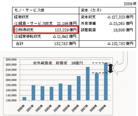 2009 国際収支表 所得収支→対外純資産バージョン.jpg