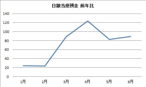日銀 当座預金 2011.6