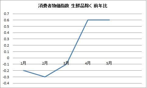 消費者物価 生鮮食品除く 2011.5