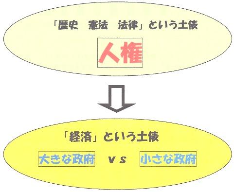 人権→小さい政府.jpg