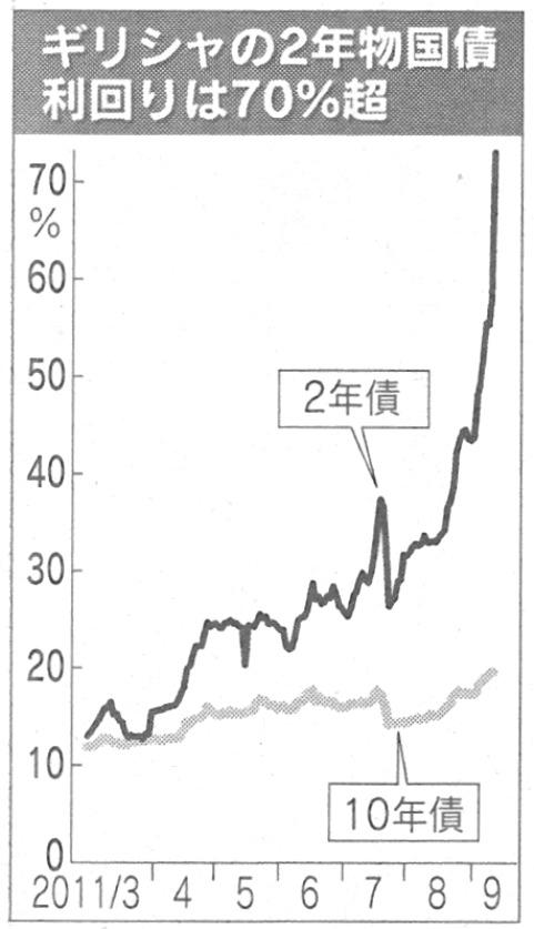 ギリシャ2年もの国債.jpg