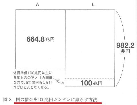 政府資産 100兆円減らす方法.jpg