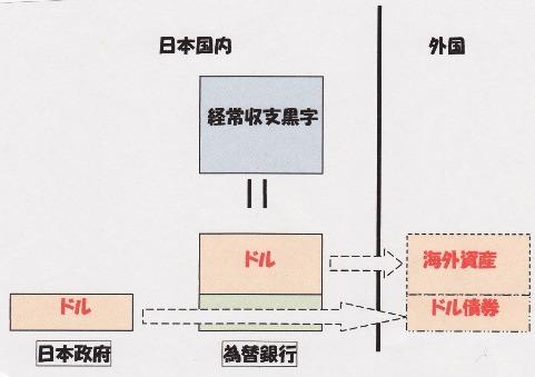 経常収支 資本収支 3.jpg