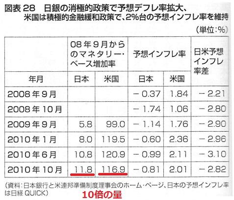 金融緩和 量 日本 アメリカ