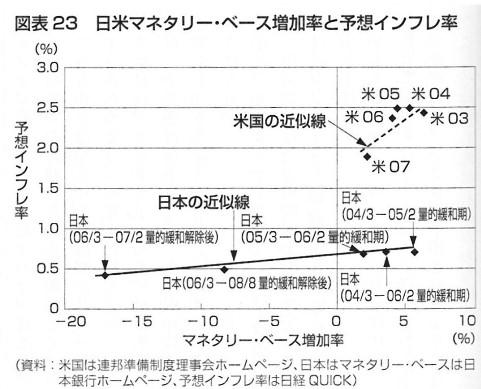 金融緩和 予想インフレ率