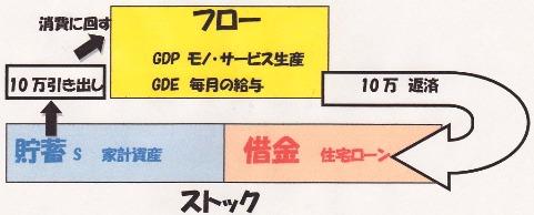 ストック→フロー イメージ