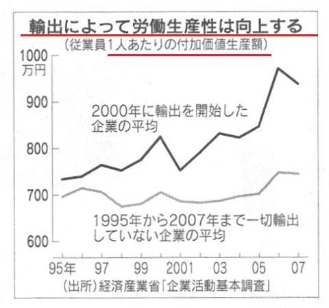 輸出企業 1人当たり労働生産性