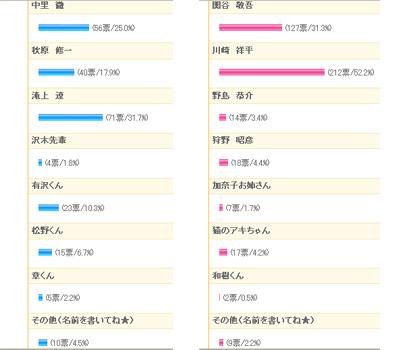 result_08_28_09