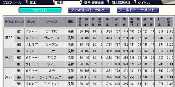 25サイクル9連覇