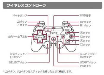 PS3ワイヤレスコントローラ