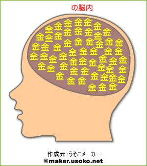 俺の本名で脳内メーカー