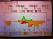 太陽光発電状況20101231