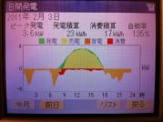 太陽光発電状況20110203