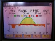 20110405_発電状況