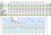 電気料金まとめ201009~201108