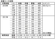 発電モニタ記録20100805~20110820