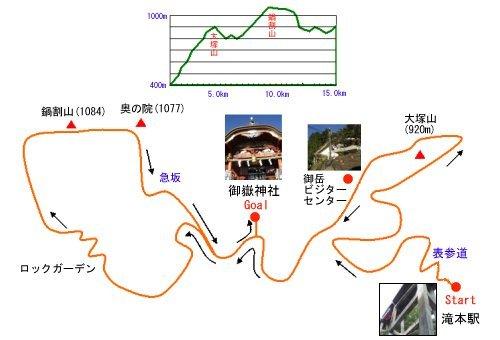 みたけ山トレイルラン コースマップ