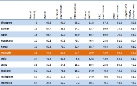 IT_Industry_Competitiveness_Index_2011_02.png