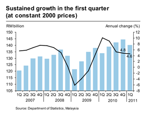 Malaysia_GDP_2011Q1_1.png