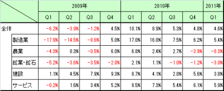 Malaysia_GDP_2011Q1_2.png