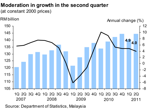 Malaysia_GDP_2011Q2_1.png