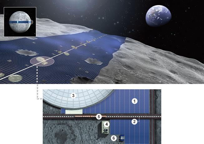 赤道上に並べられた太陽電池