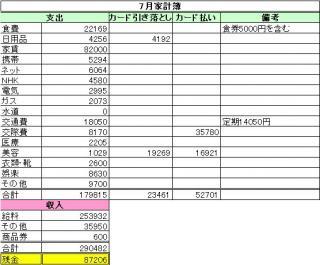 7月分家計簿