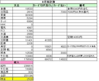 8月分家計簿