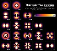 660px-Hydrogen_Density_Plots.jpg