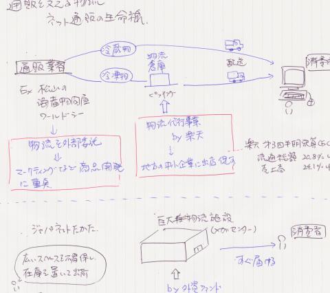 20091117「ネット通販の生命線」