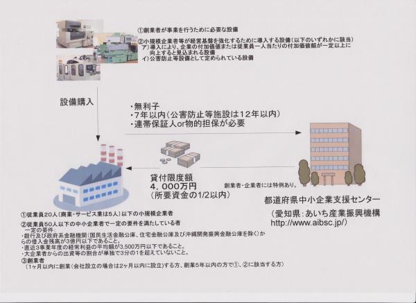 小規模企業設備資金貸付制度