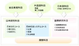 国際日本学部の図