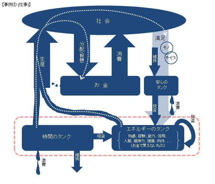 5-1-1 事例①(仕事)シート