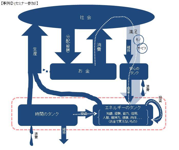 5-1-2 事例②(セミナー参加)シート