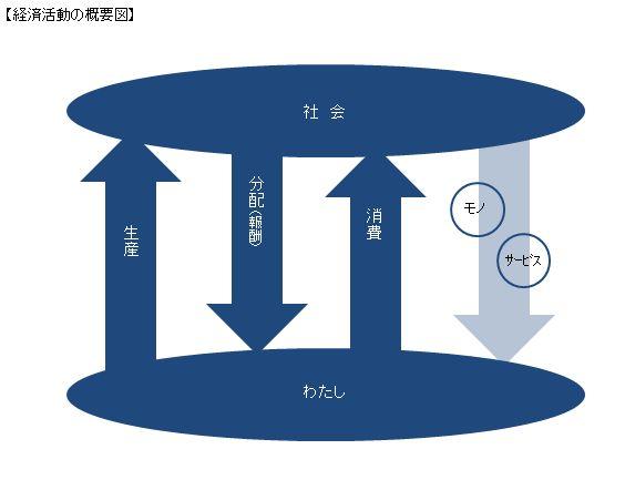 3-1 経済活動の概要図