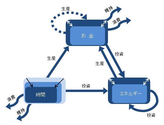 5-4 基礎活動のトライアングル ver2.0
