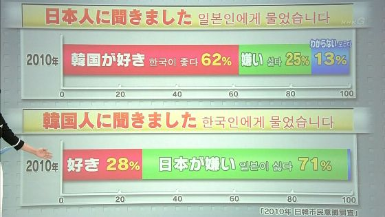 NHK「日本の、これから」8月14日放送「日韓のこれから」、日本人→韓国が好き62%、嫌い25%、韓国人→日本が好き28%、嫌い71%