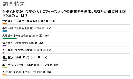 米タイム誌 あなたが選ぶ日本版「今年の人」は? 尖閣ビデオの海上保安官が全体の36%を占め、堂々の第1位