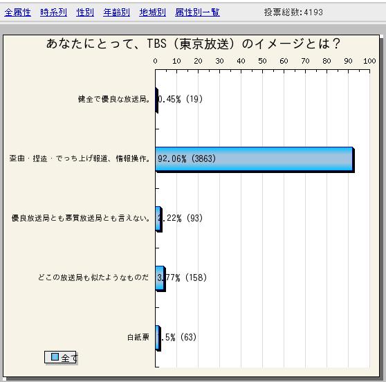 TBSのイメージ調査