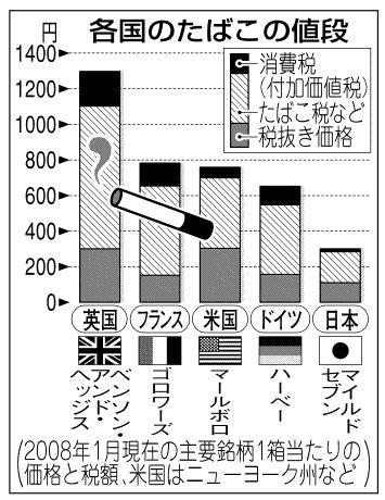 各国のたばこ価格
