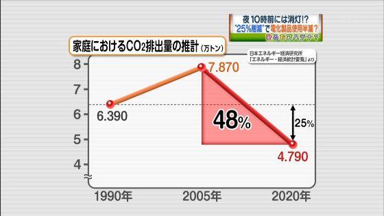 90年比25%削減