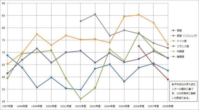 センター試験外国語平均点