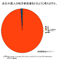 外国人参政権アンケート